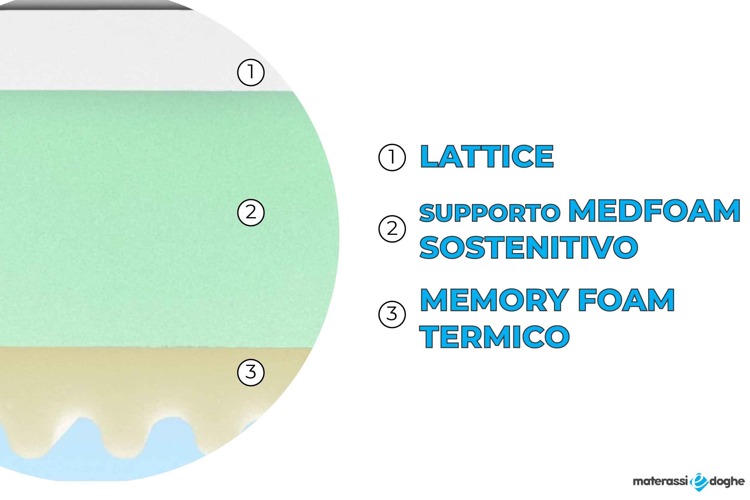 Materasso Venezia In Memory Foam Mymemory E Lattice Sfoderabile Altezza Materasso 22cm Altezza Memory 5cm Altezza Lattice 2cm Livello Di Rigidita 6 10 Materassi E Doghe