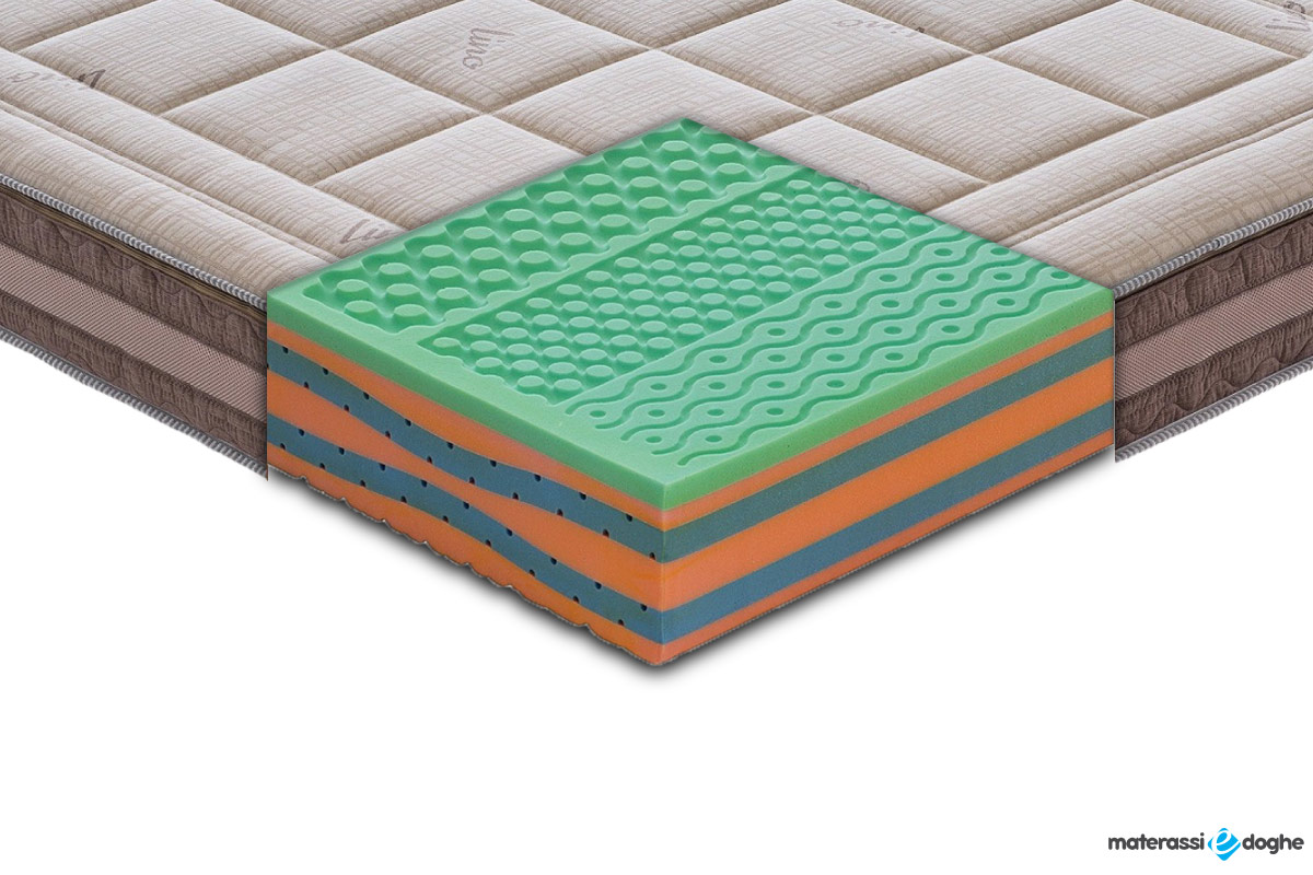 "Memory Foam Mattress ""Carezza"" Lino And Protecta Coating Technology"