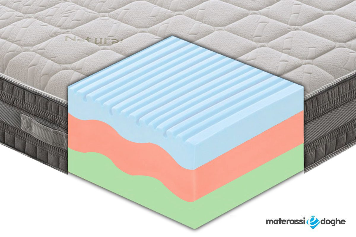 """Thermic Memory Foam Mymemory Mattress """"Como Plus"""" With 3 Layers And 7 Different Areas With Bamboo Fiber"""