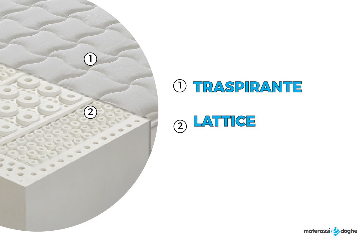 Materasso Lattice 7 Zone.Materasso Havana 100 Lattice Con 7 Zone Differenziate Materassi E Doghe