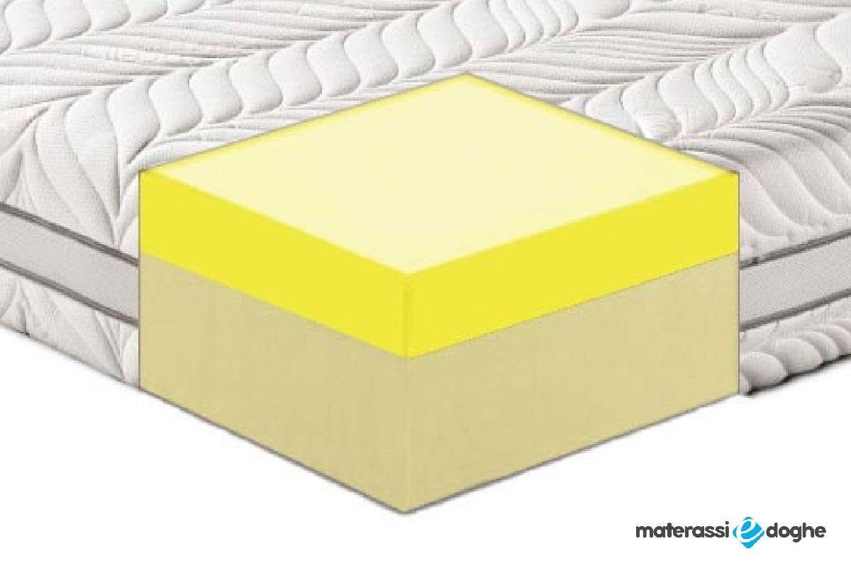 "Waterlily Memory Foam Mattress ""Milano"" For Overweight People Over 150 Kg"