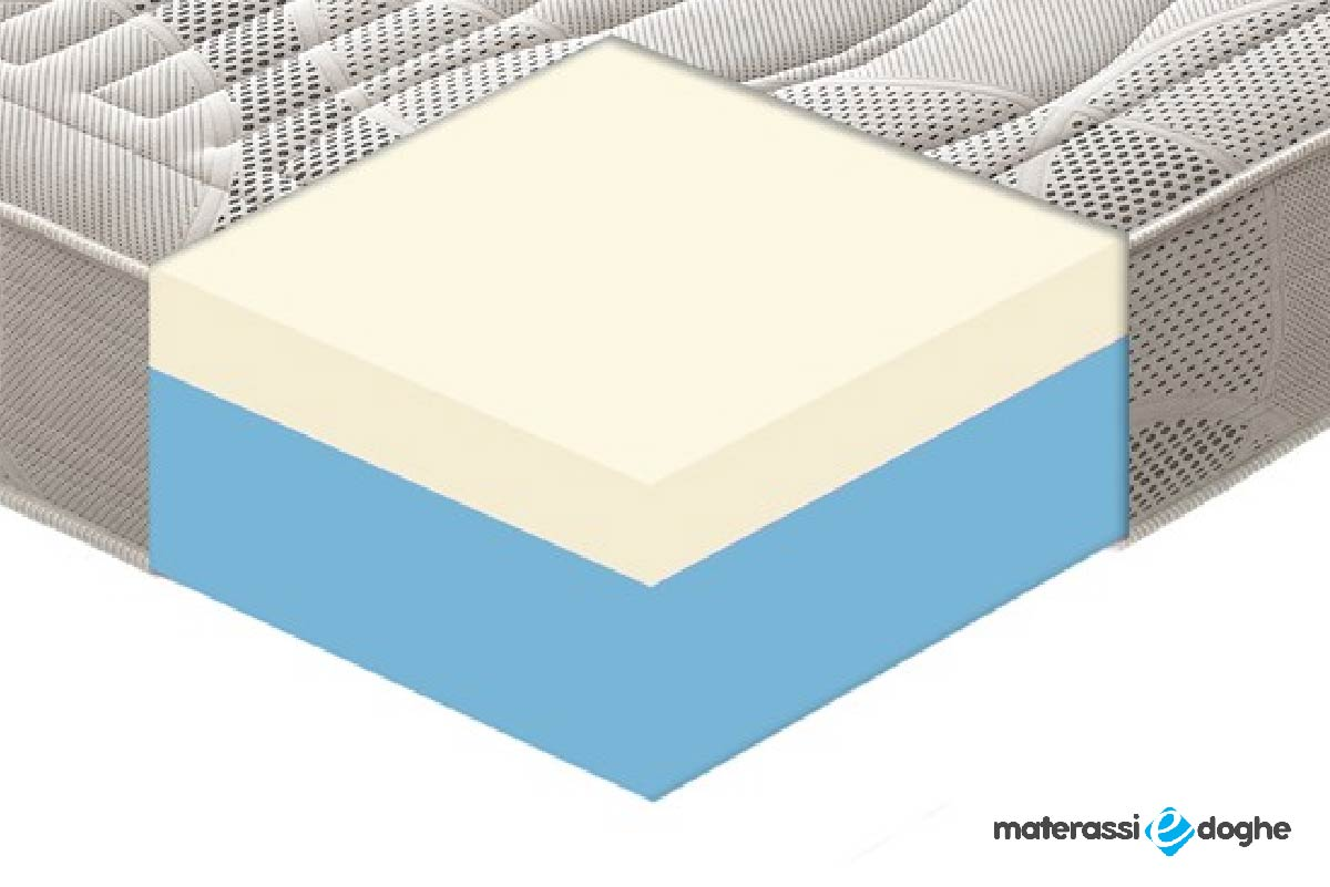 "Materasso ""Origin"" In Memory Foam MyMemory 5cm A 11 Zone Differenziate Bioceramica FIR"