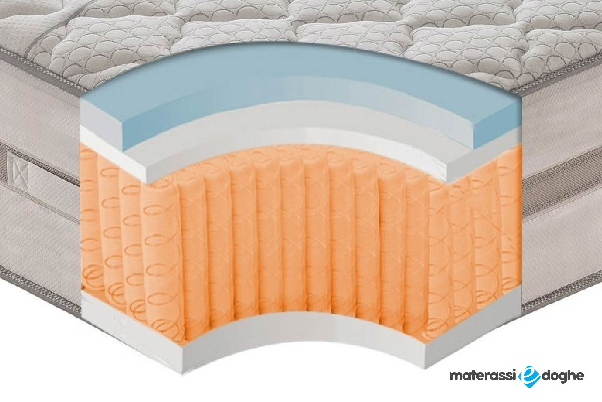 "Pocket Spring Mattress ""Relax"" With 800 Springs And Memory With 9 Areas 35cm High"
