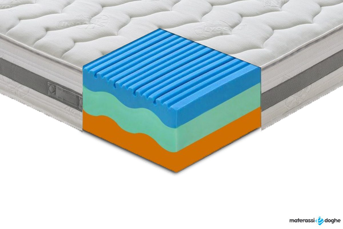 "Thermic Memory Foam Mattress ""Sardegna"" With 3 Layers And 7 Different Areas"