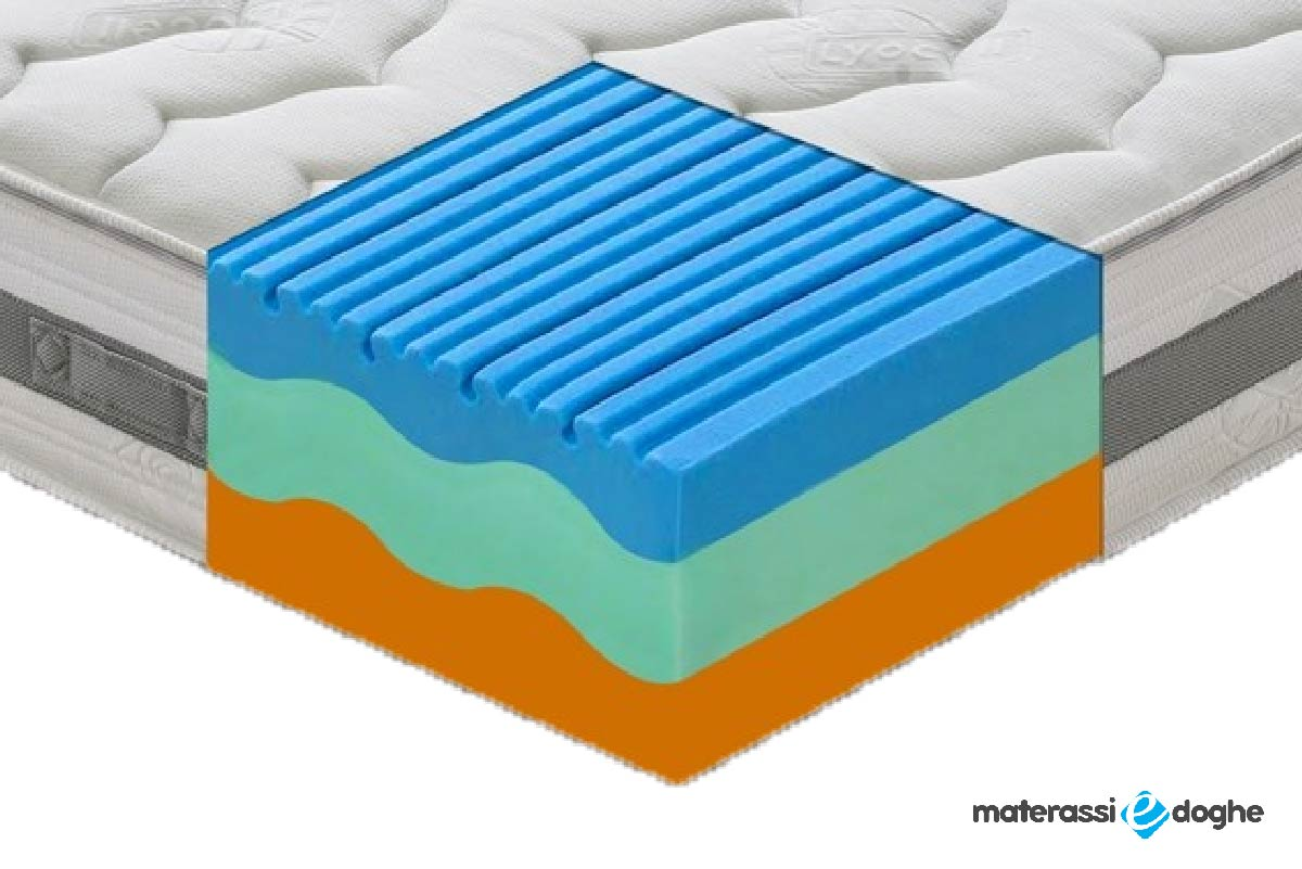 Thermal Memory Mattress With 3 Layers 7 Zones Mod. Sardegna With Bioceramics F.I.R.