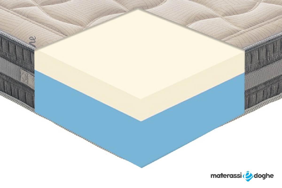 "Memory Foam Mattress ""Sebino"" With 11 Different Areas And Cotton Cover"