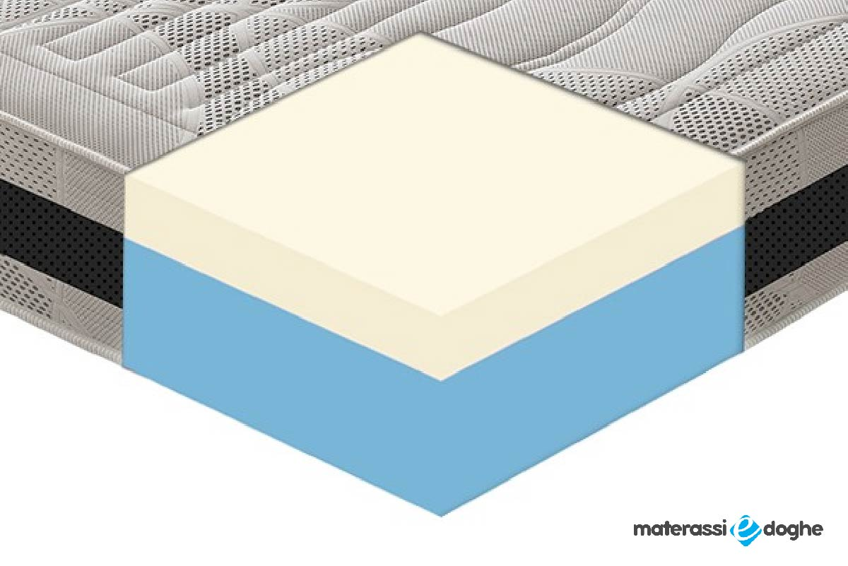 """Memory Foam Mattress """"Suite"""" With 11 Different Areas 28cm High"""