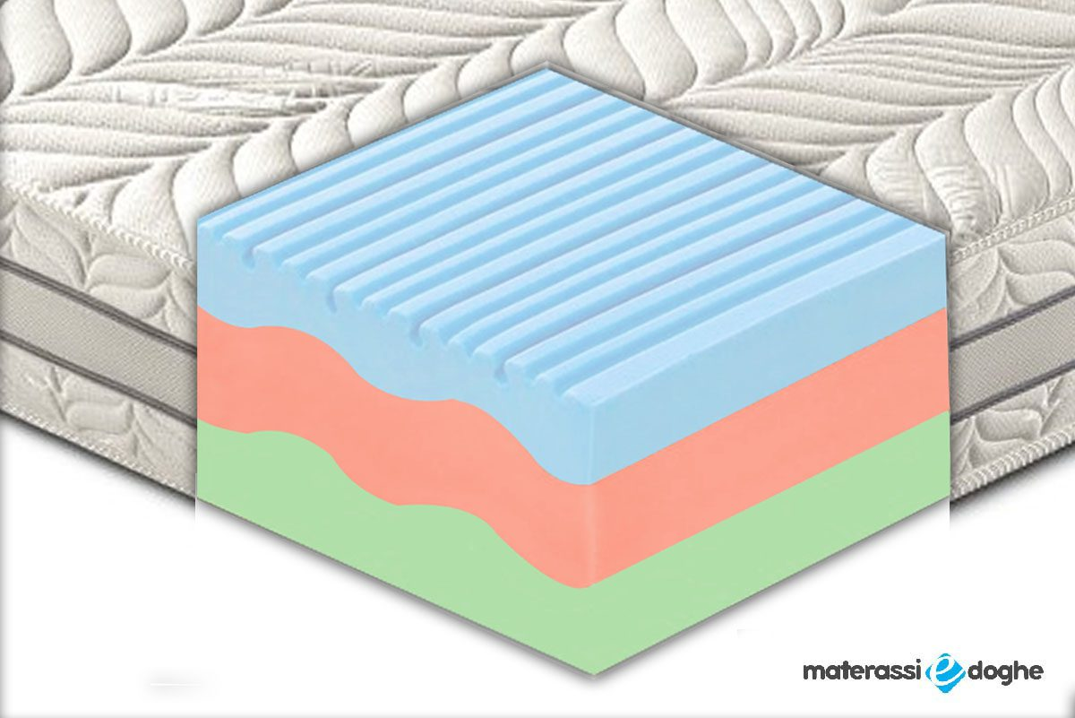 "Materasso ""Como"" In Memory Foam MyMemory Termico 3 Strati E 7 Zone Differenziate"