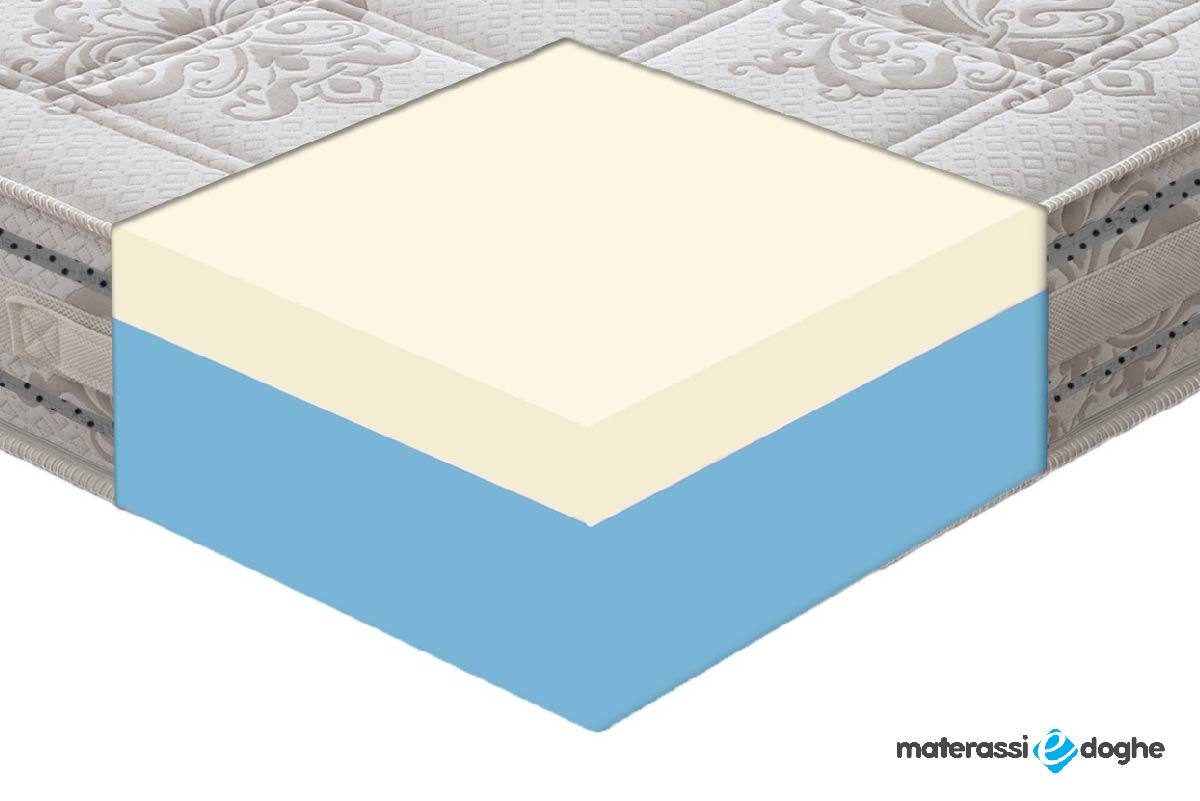 """Memory Foam Mymemory Mattress """"Valencia"""" 5cm With11 Different Areas"""