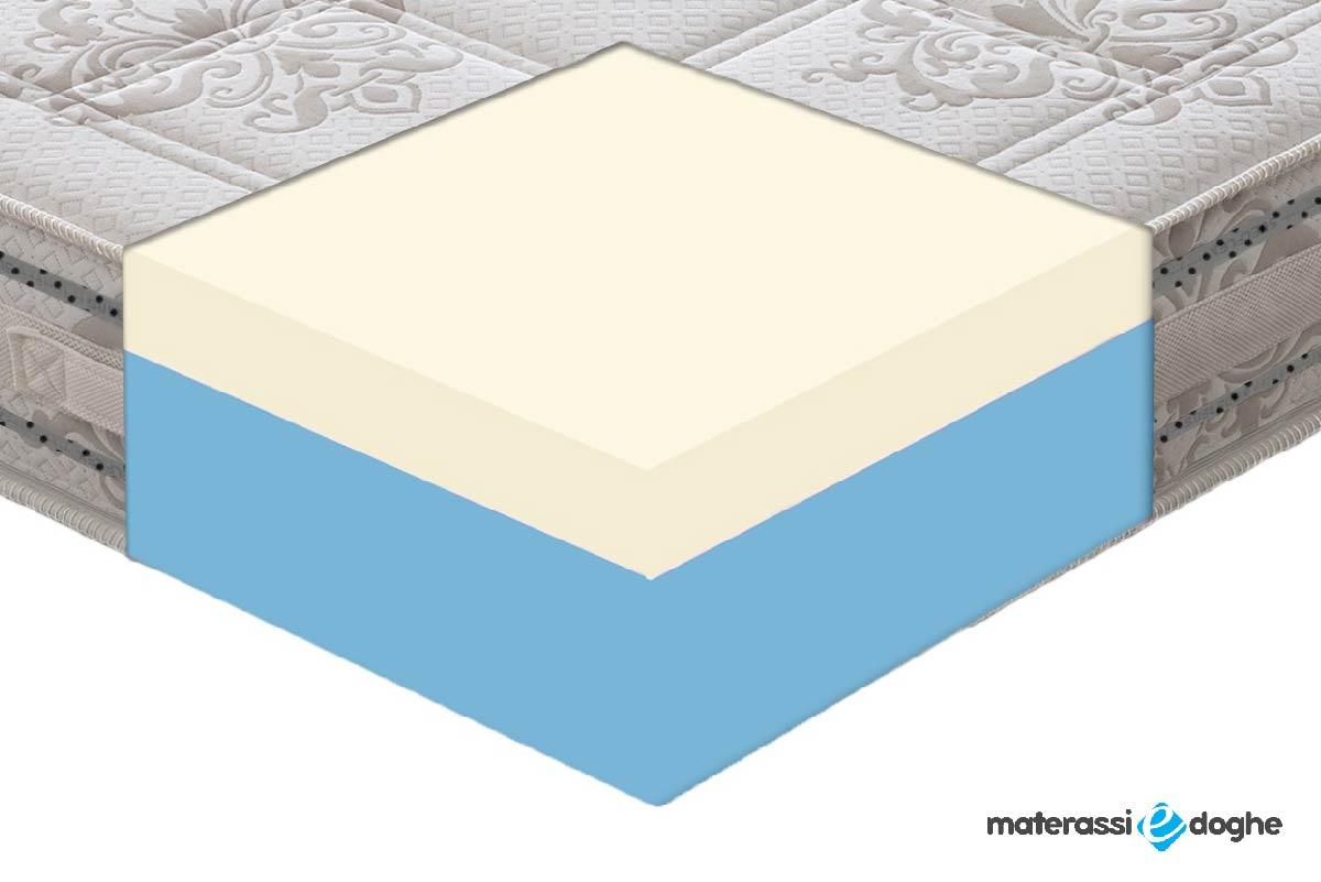 """Materasso """"Valencia"""" In Memory Foam Mymemory 5cm Con Bioceramica FIR"""