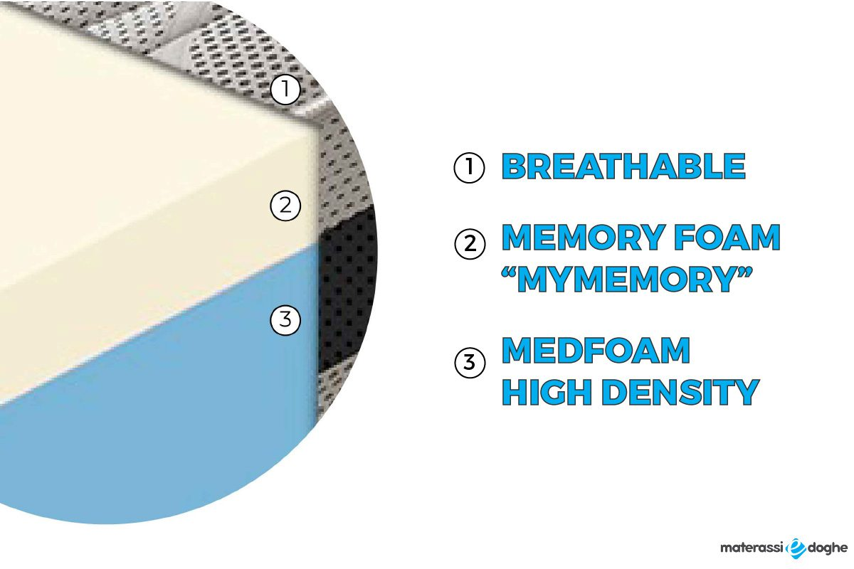 Memory Foam Mattress Suite With 11 Different Areas 28cm High Materassi E Doghe